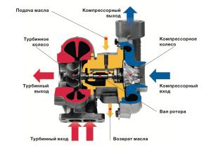 Ремонт турбины дизельного двигателя