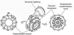 Геометрия турбокомпрессора